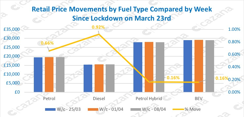 retail price movements by fuel type compared by week since lockdown on march 23rd 1